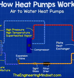 air to water heat pump how heat pumps work [ 1273 x 694 Pixel ]