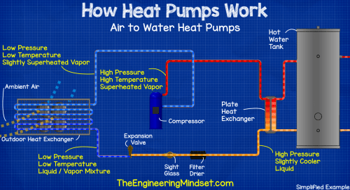 small resolution of air to water heat pump how heat pumps work