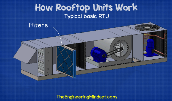 Rooftop unit filters