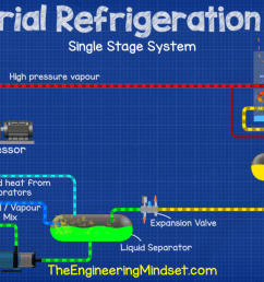 single stage ammonia industrial refrigeration system [ 1206 x 663 Pixel ]