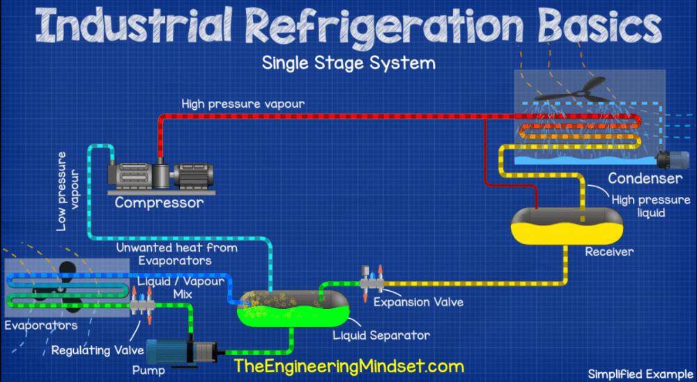 medium resolution of single stage ammonia industrial refrigeration system