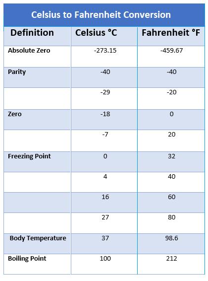180 Centigrade To Fahrenheit : centigrade, fahrenheit, Celsius, Fahrenheit, Converter, Engineering, Projects