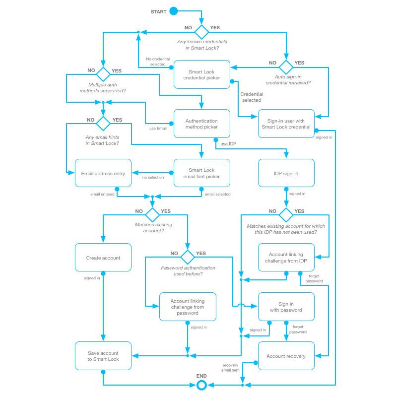 Firebase Authentication Flowchart