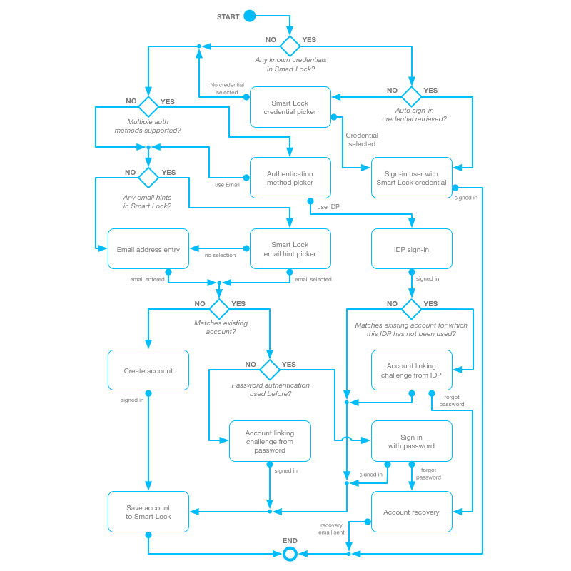 Firebase Authentication Flowchart