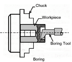 Boring operation on lathe machine