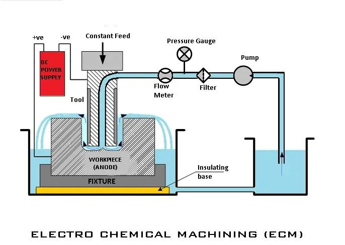 Electro chemical Machining