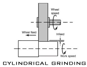 Grinding Machine [Grinding Wheel, Types, Operations, & More]