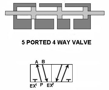Five Port Directional valve