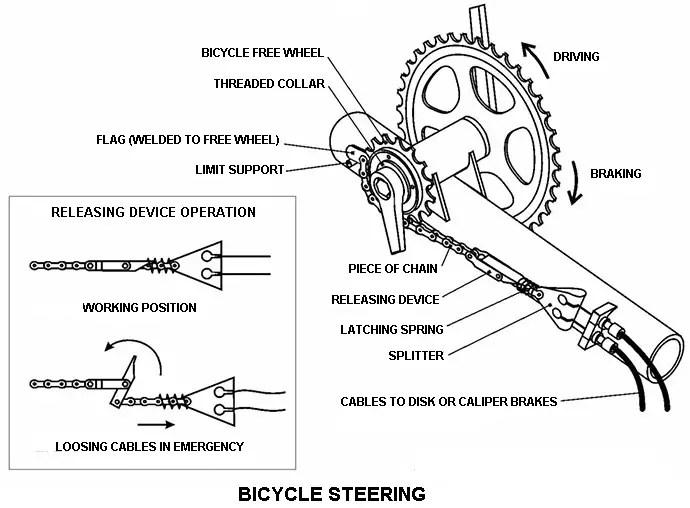 Bicycle Steering
