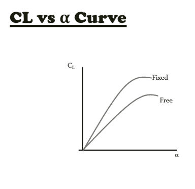 Inflight measurement Cl vs alpha curve