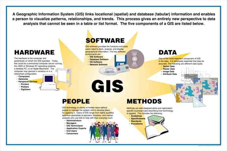 GIS – Geographical Information System