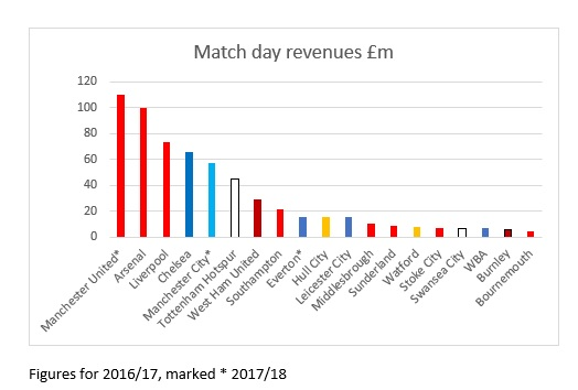 Match day revenues