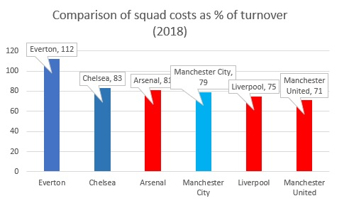 squad costs 3