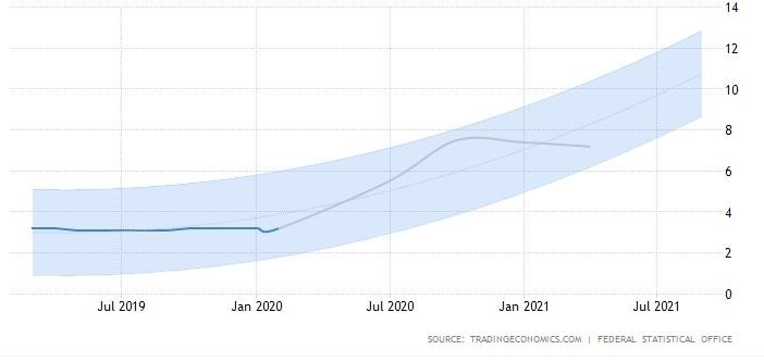 German forecast