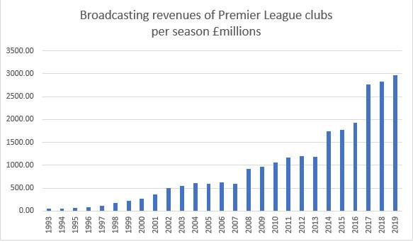 Broadcasting revenues PL
