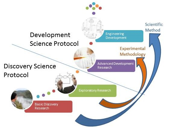 discovery science vs develop
