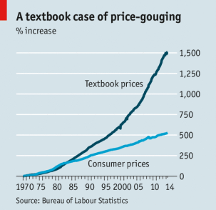 price of textbooks