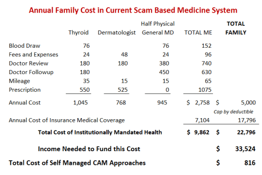 scam based medicine costs