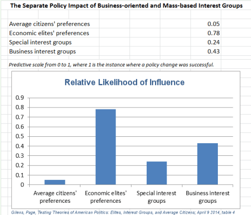 influence of elite special interest groups