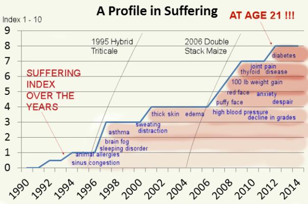 A profile in suffering