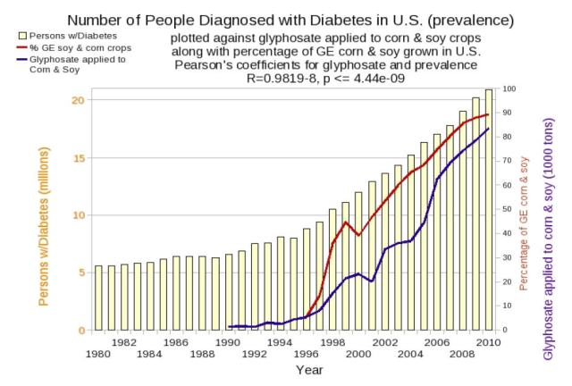 diabetes and glphsate