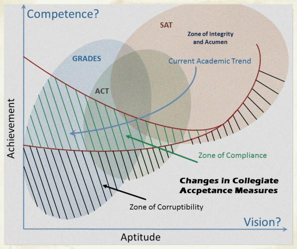 The Zone of Corruptability wrt Grades and Standardized Scores - Copy