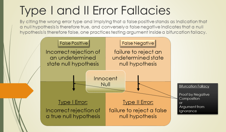 Type I and II Error Fallacy Innocent Null - Copy - Copy - Copy