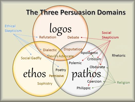 Three persuasion type domains - Copy (2) - Copy