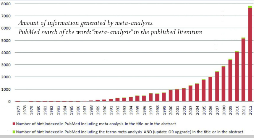 meta analysis increase in use