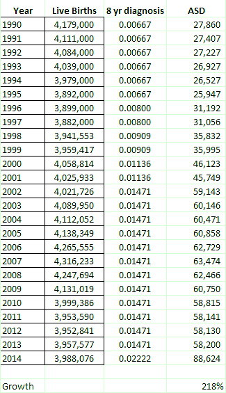 autism raw numbers growth