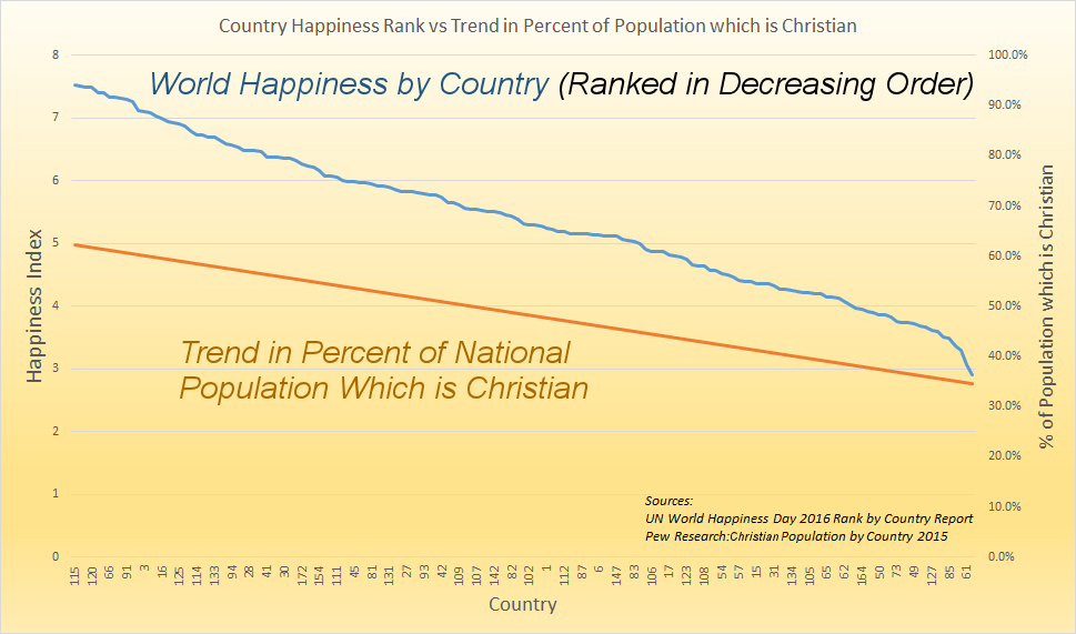 World Happiness and Christianity