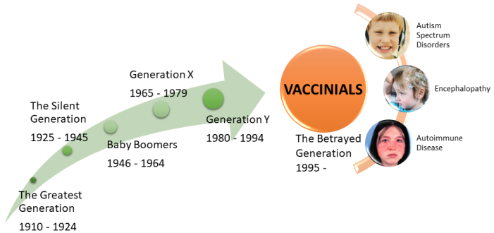 Vaccinials – The Betrayed Generation of Americans | The