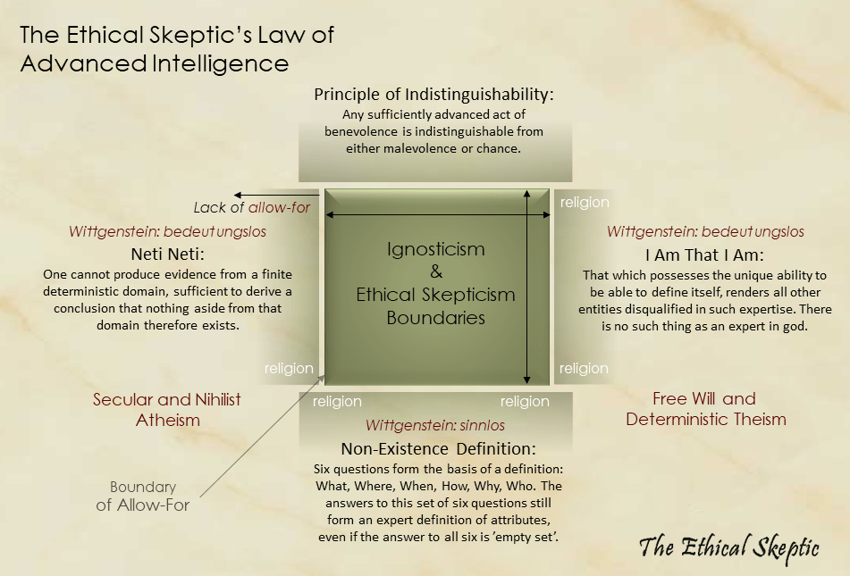 Ignosticism | The Ethical Skeptic