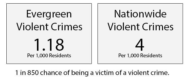 Evergreen Colorado Violent Crime Rates