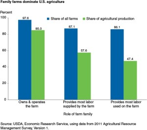 Family farms feed the nation