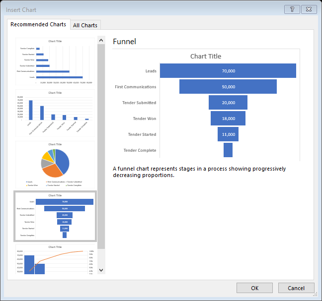 how to insert a funnel chart in excel