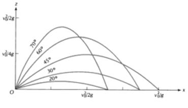 Spice of Lyfe: Physics Time Of Flight Formula