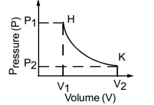 Thermodynamic state: Equation of state, and isothermal changes