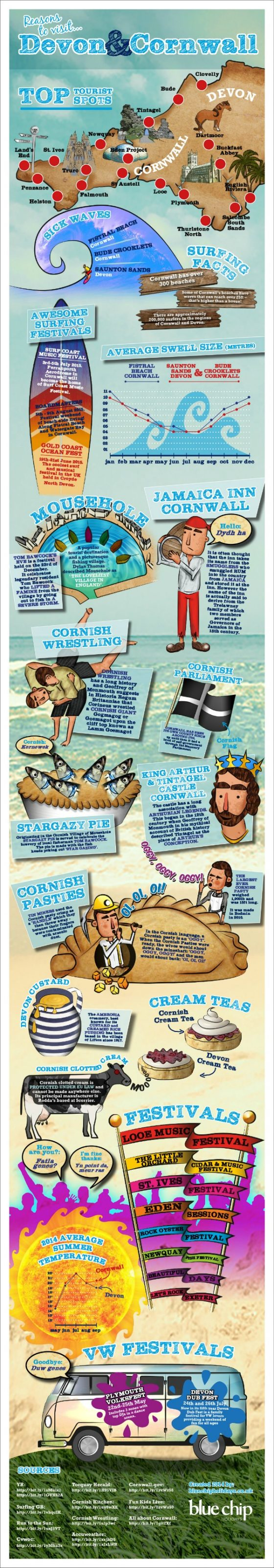Cornwall Infographic