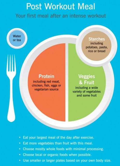 makan setelah berolahraga