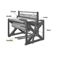 Diagram Of Weaving Loom Er For Student Information System What Is Rag Rug  The Farm
