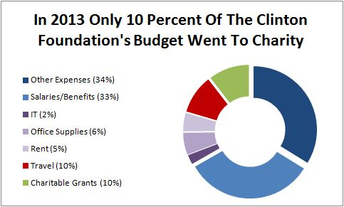 Clinton Foundation 2013 Breakdown