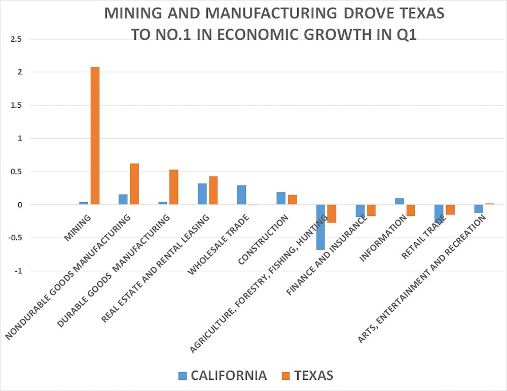 BOOM: California Vs Texas in One Eye Popping Chart