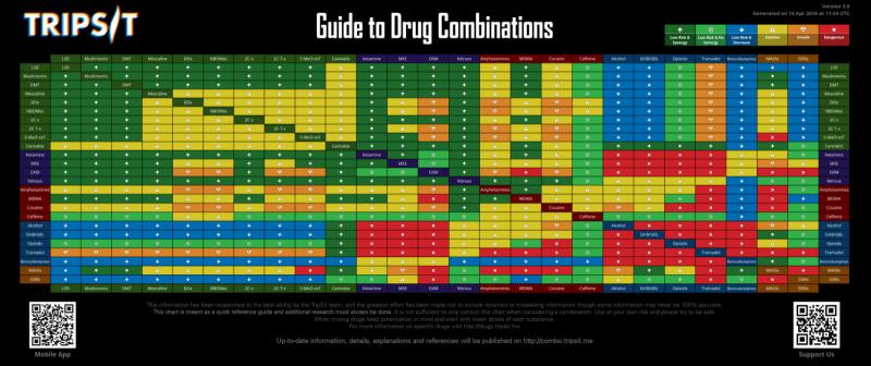 Tripsit Drug Interactions Chart