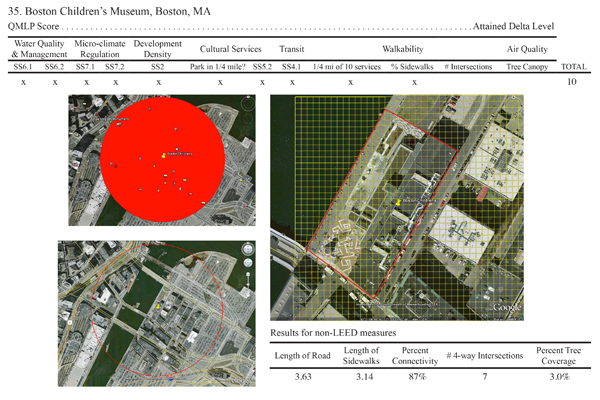Sample Individual Building Profile of QMLP Calculations and Results for the Boston Children's Museum, Boston, MA image: Deborah Steinberg
