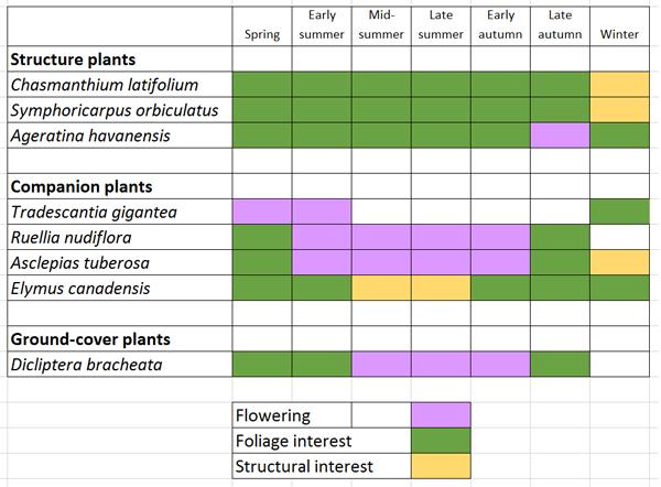 Figure 5: Seasonal reference table for native polyculture at UT-Arlington image: David Hopman