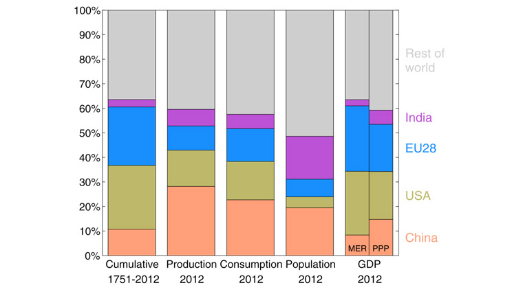 Carbon dioxide emissions from the combustion of fossil fuels and cement production for five regions. Cumulative emissions, production emissions (emissions generated in the region where goods and services are produced), consumption emissions (emissions generated in the region where goods and services are consumed), population, and GDP. 2012 is the most recent year for which all data are available. CDIAC, Global Carbon Project 2014