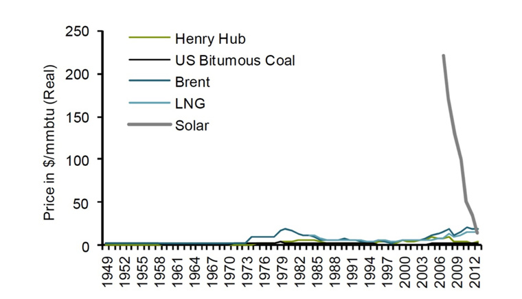 Bernstein Research comparing the cost for a million British thermal unit (mmbtu) of various liquid fossil fuels and solar. EIA, CIA, World Bank, Author provided
