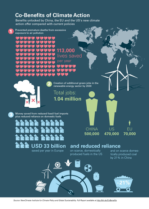 150330_Co-Benefits_of_Climate_Action_Infographic_together1_web