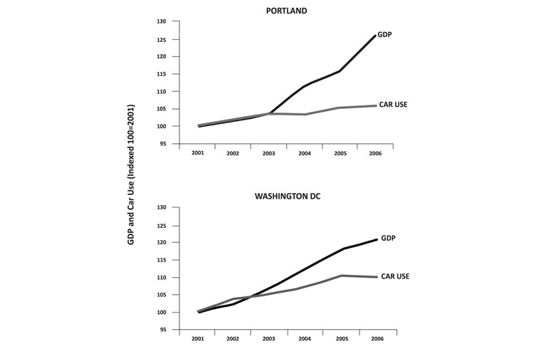 Decoupling wealth from car use in Washington DC and Portland, Oregon. Newman and Kenworthy, 2015